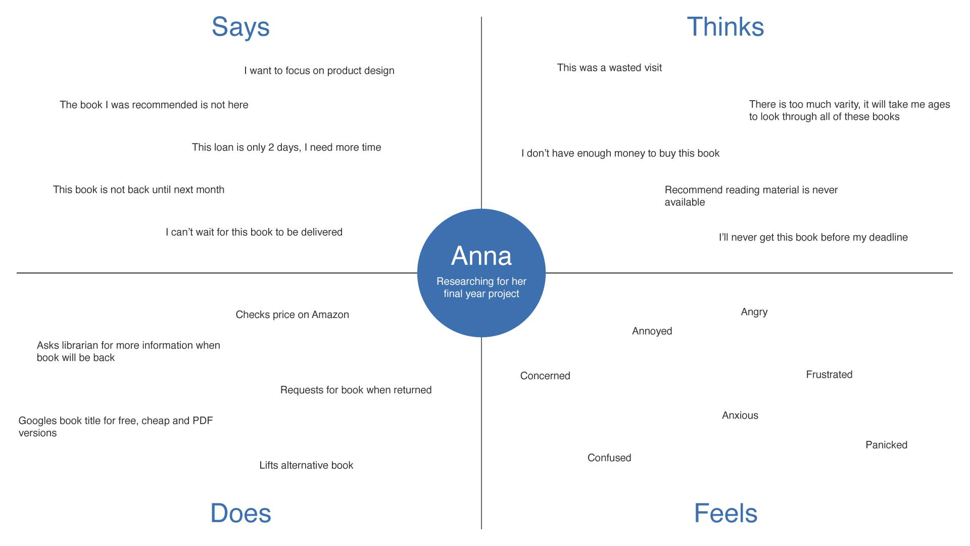 Bookmark - Anna Empathy Map