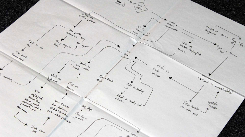 Bookmark - User Flow Diagram